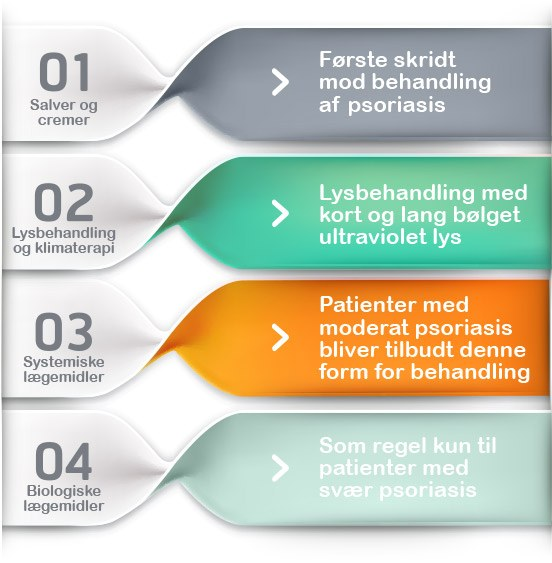 psoriasis-behandling