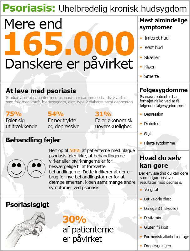 psoriasis-statistik